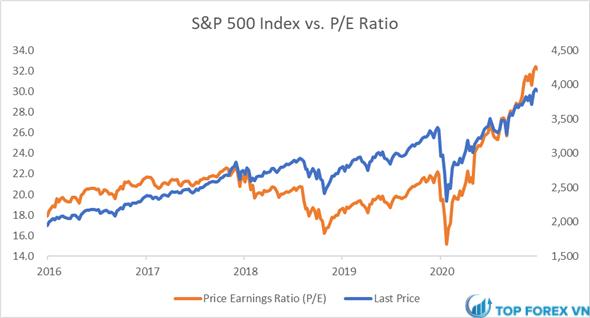 Chỉ số S&P 500 so với P E - 5 năm