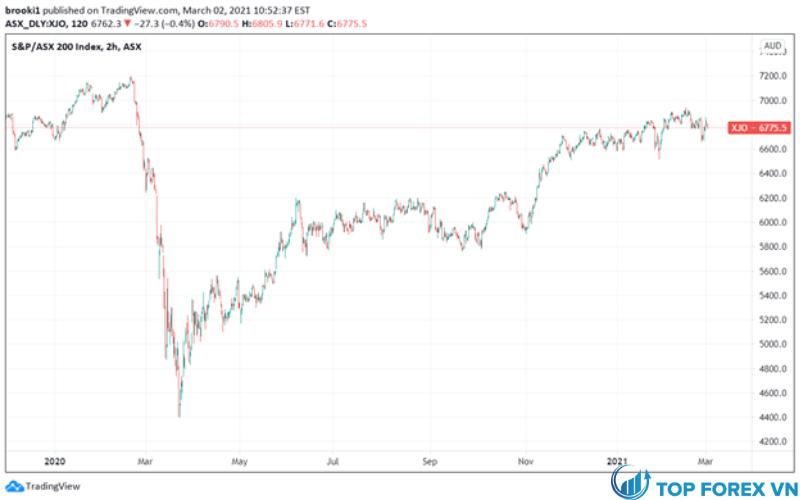 Chỉ số S&P ASX 200 - Khung thời gian 2 giờ (Tháng 1 năm 2020 - tháng 3 năm 2021)