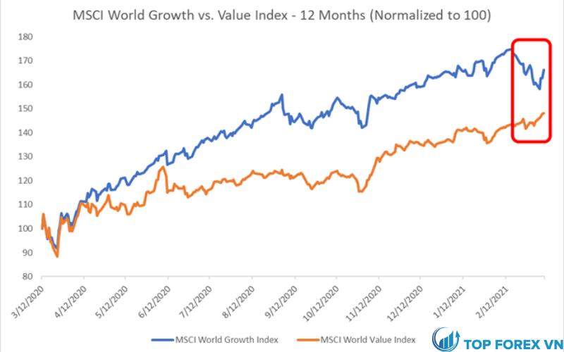 Chỉ số tăng trưởng thế giới MSCI so với chỉ số giá trị - 12 tháng (chuẩn hóa)