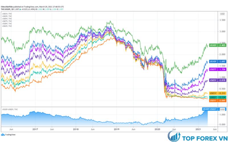 Đường cong lợi tức kho bạc Hoa Kỳ
