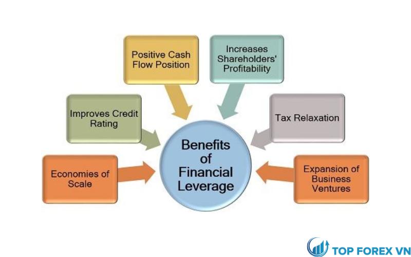 Lợi ích của đòn bẩy tài chính