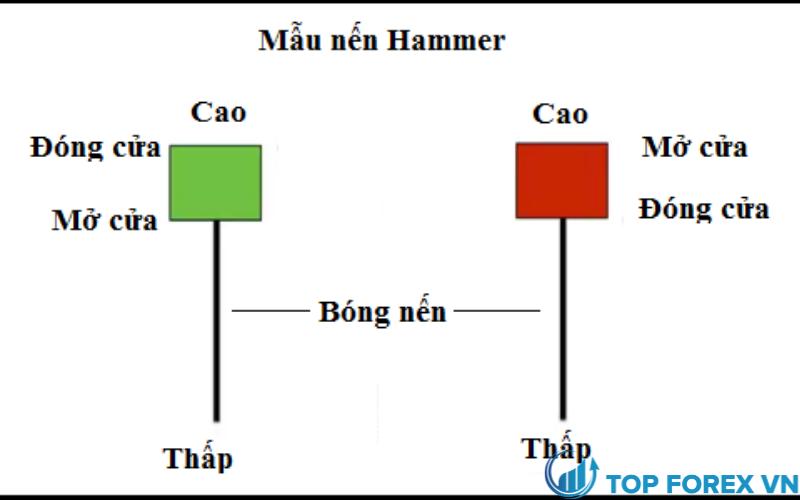 Mô hình nến Hammer