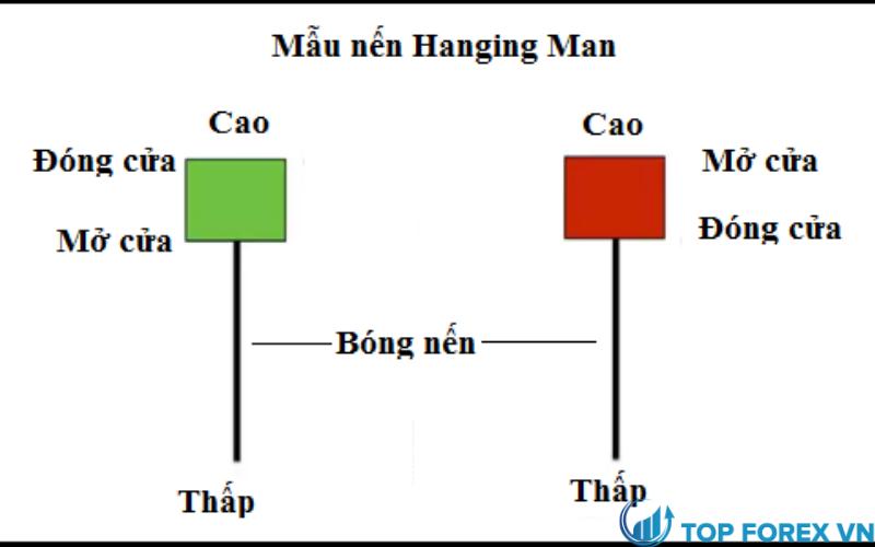 Mô hình nến Hanging man