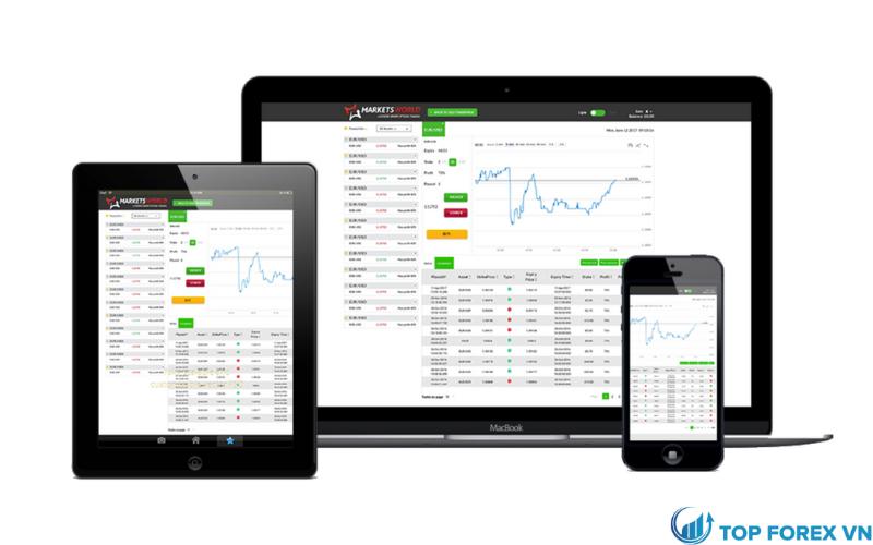 MarketsWorld review qua nền tảng giao dịch