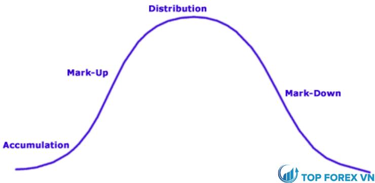 Nguyên tắc cơ bản của phương pháp VSA