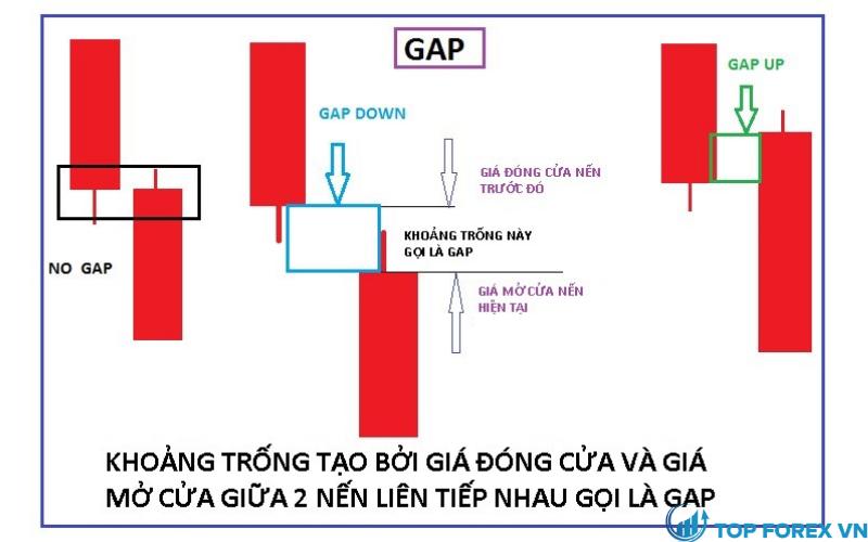 Tầm quan trọng của Gap là gì