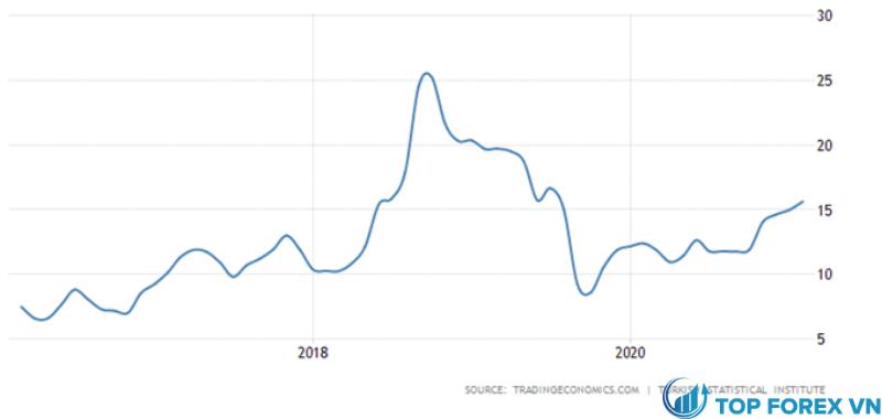 Tỷ lệ lạm phát Thổ Nhĩ Kỳ