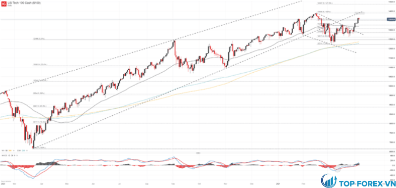 Biểu đồ giá NASDAQ 100 Khung thời gian hàng ngày