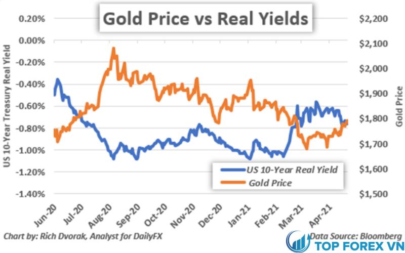 Biểu đồ giá vàng với số lượng có hạn thực tế hàng năm của Mỹ