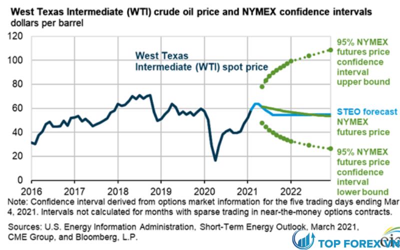 Dự báo dầu thô WTI