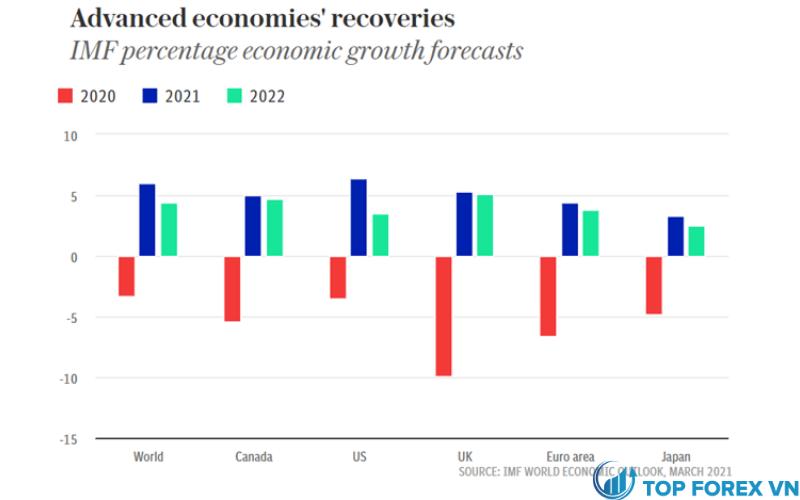 Giá Euro có nguy cơ tiếp tục giảm