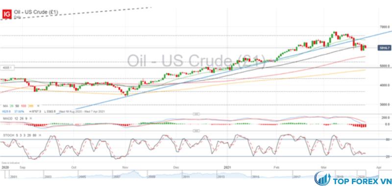 Giá dầu thô WTI - Khung thời gian hàng ngày