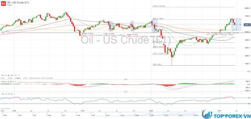 Giá dầu thô WTI - Khung thời gian hàng tuần