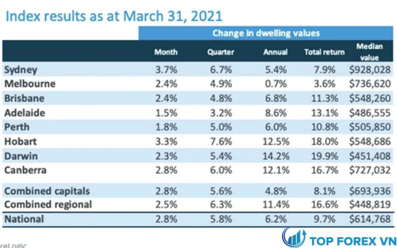Giá trị nhà ở của Úc tăng