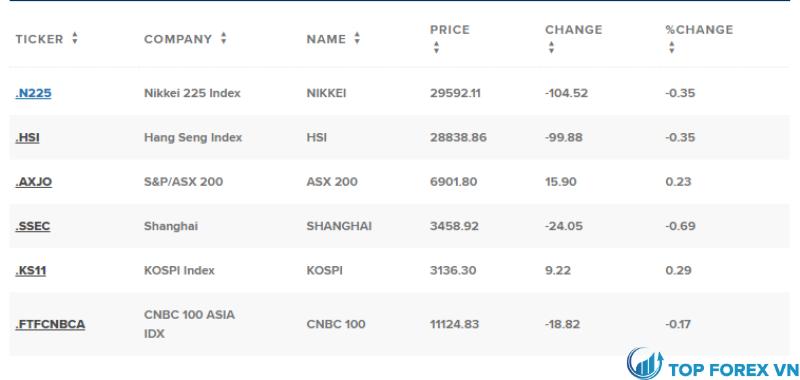 Thị trường châu Á Thái Bình Dương