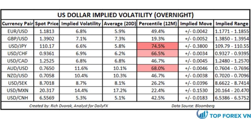 Triển vọng giá USD - DOLLAR Mỹ