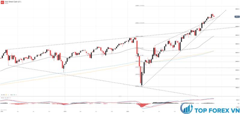 Biểu đồ giá Dow Jones Khung thời gian hàng tuần
