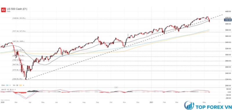 Biểu đồ giá S&P 500