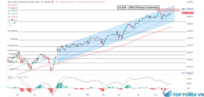 Biểu đồ hàng ngày Dow Jones
