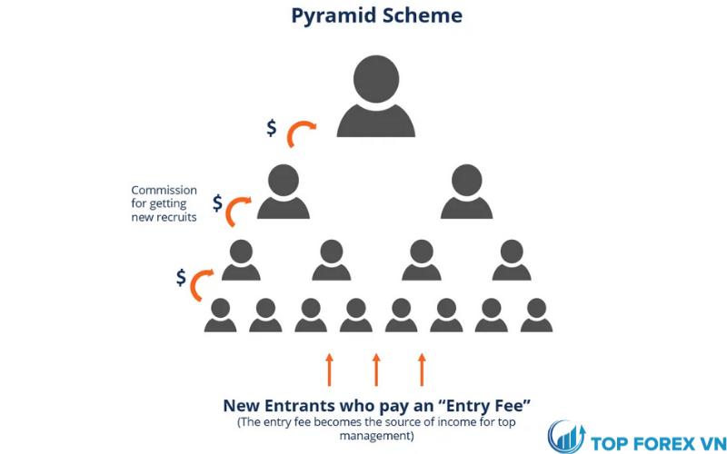 Cách thức hoạt động của các mô hình Pyramid