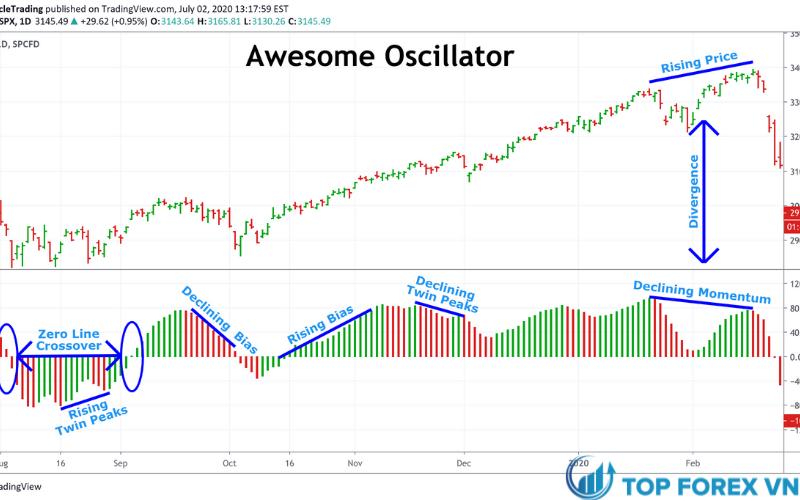 Chỉ báo Awesome Oscillator là gì
