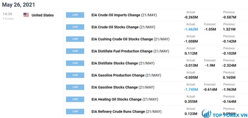 Dự báo giá dầu
