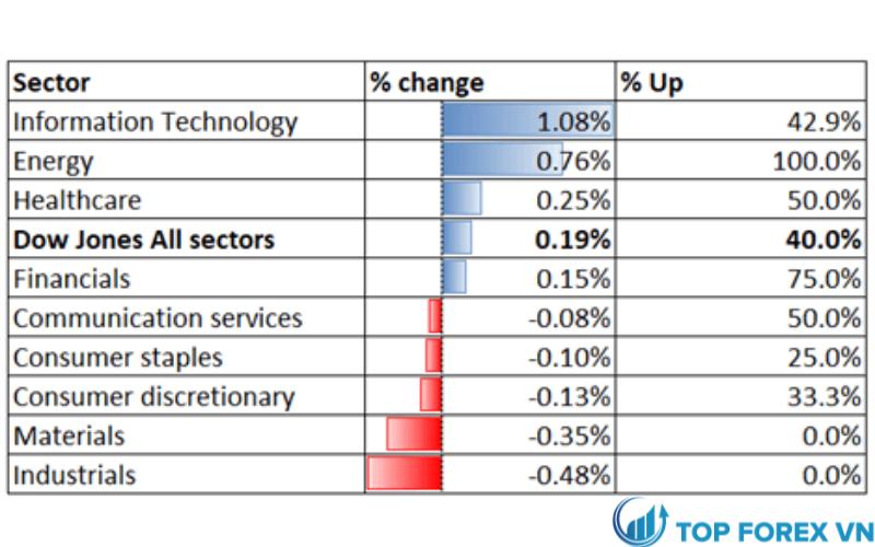 Hiệu suất ngành Dow Jones