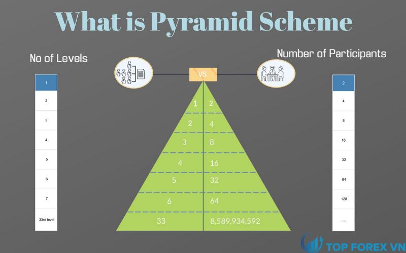 Mô hình Pyramid là gì