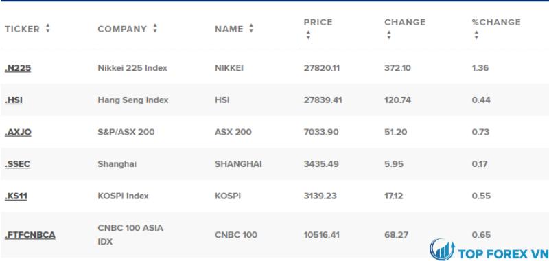 Nikkei 225 tăng