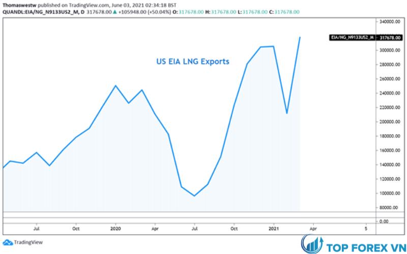 EIA xuất khẩu khí đốt tự nhiên hóa lỏng