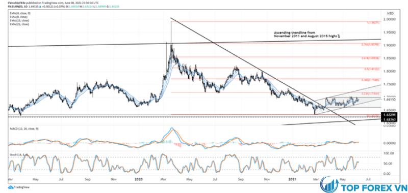 Phân tích kỹ thuật tỷ giá đồng EUR với NZD