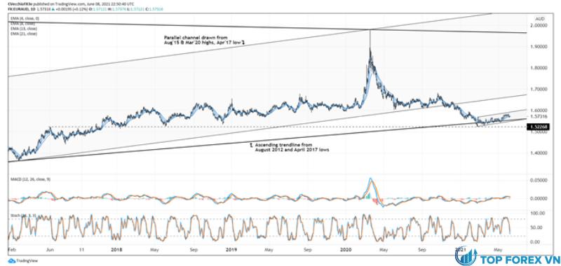 Phân tích kỹ thuật tỷ giá đồng Euro với AUD