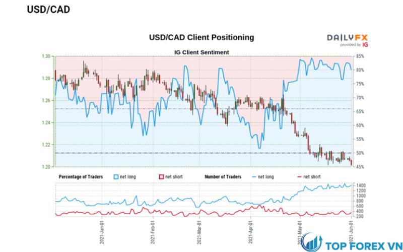 Tỷ giá USD CAD đối mặt với sự sụt giảm