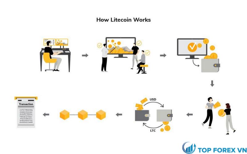 Cách hoạt động của Litecoin là gì