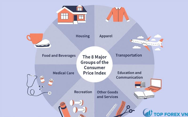 Những hàng hóa và dịch vụ nào được bao gồm trong CPI