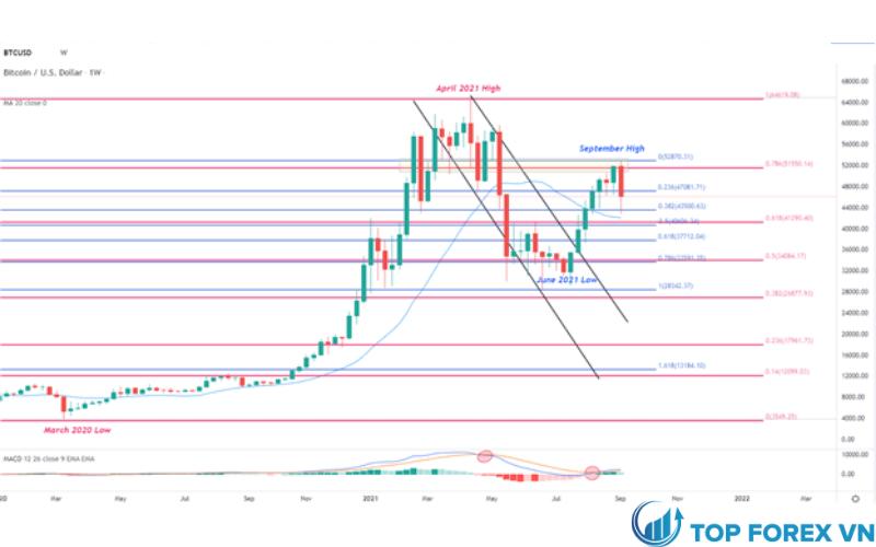 Biểu đồ hàng tuần của giá Bitcoin