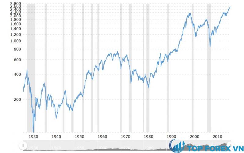 Chỉ số S&P 500 từ năm 1928 đến nay